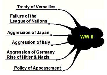 Causes of World War II Essay Topics Studycom
